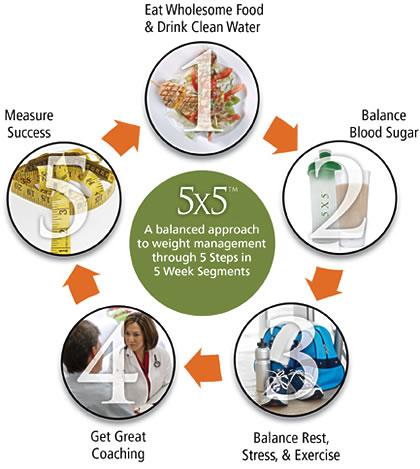 5x5 Weight Loss Program